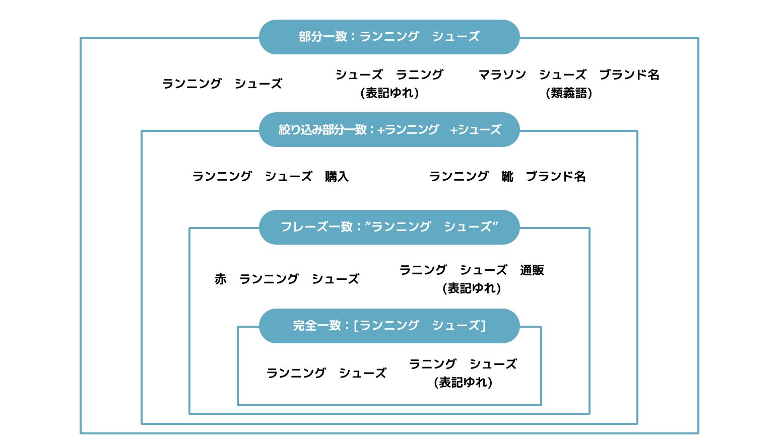キーワードのマッチタイプ例