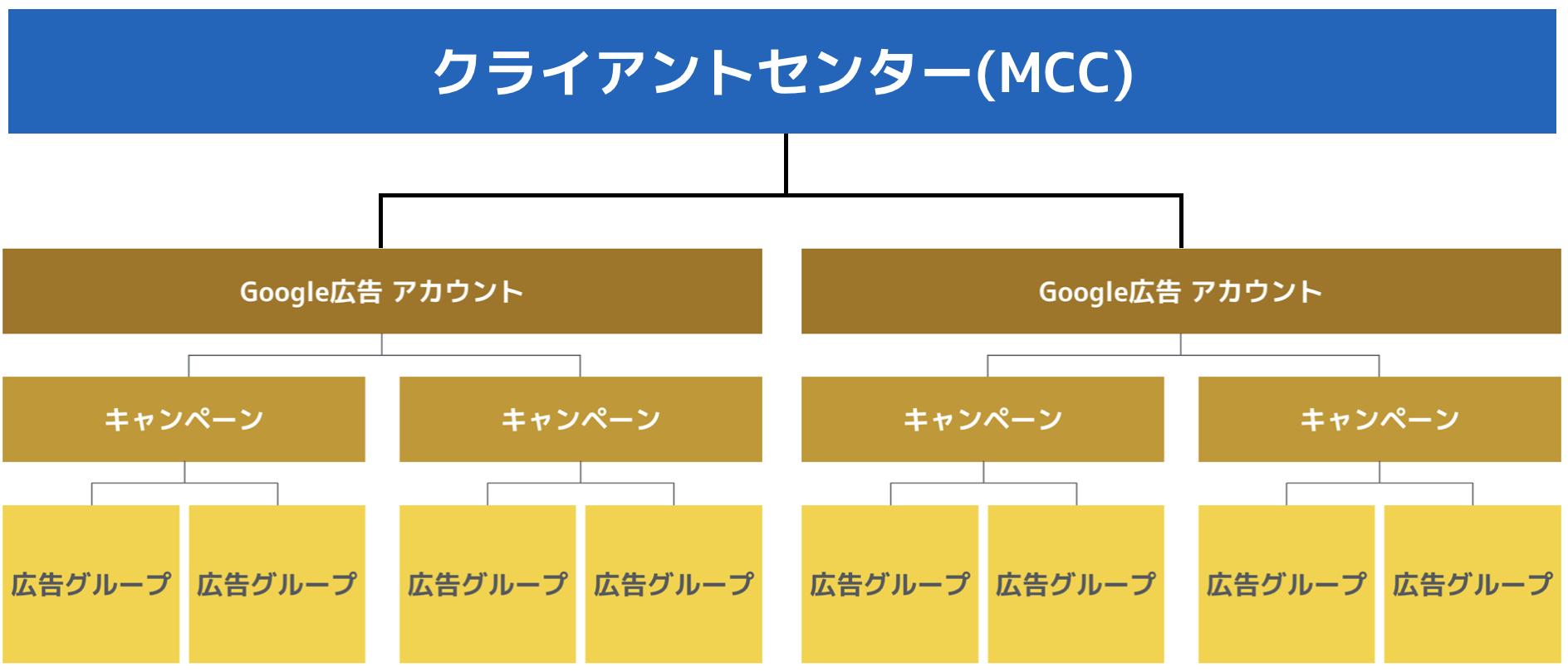 クライアントセンター(MCC)の解説