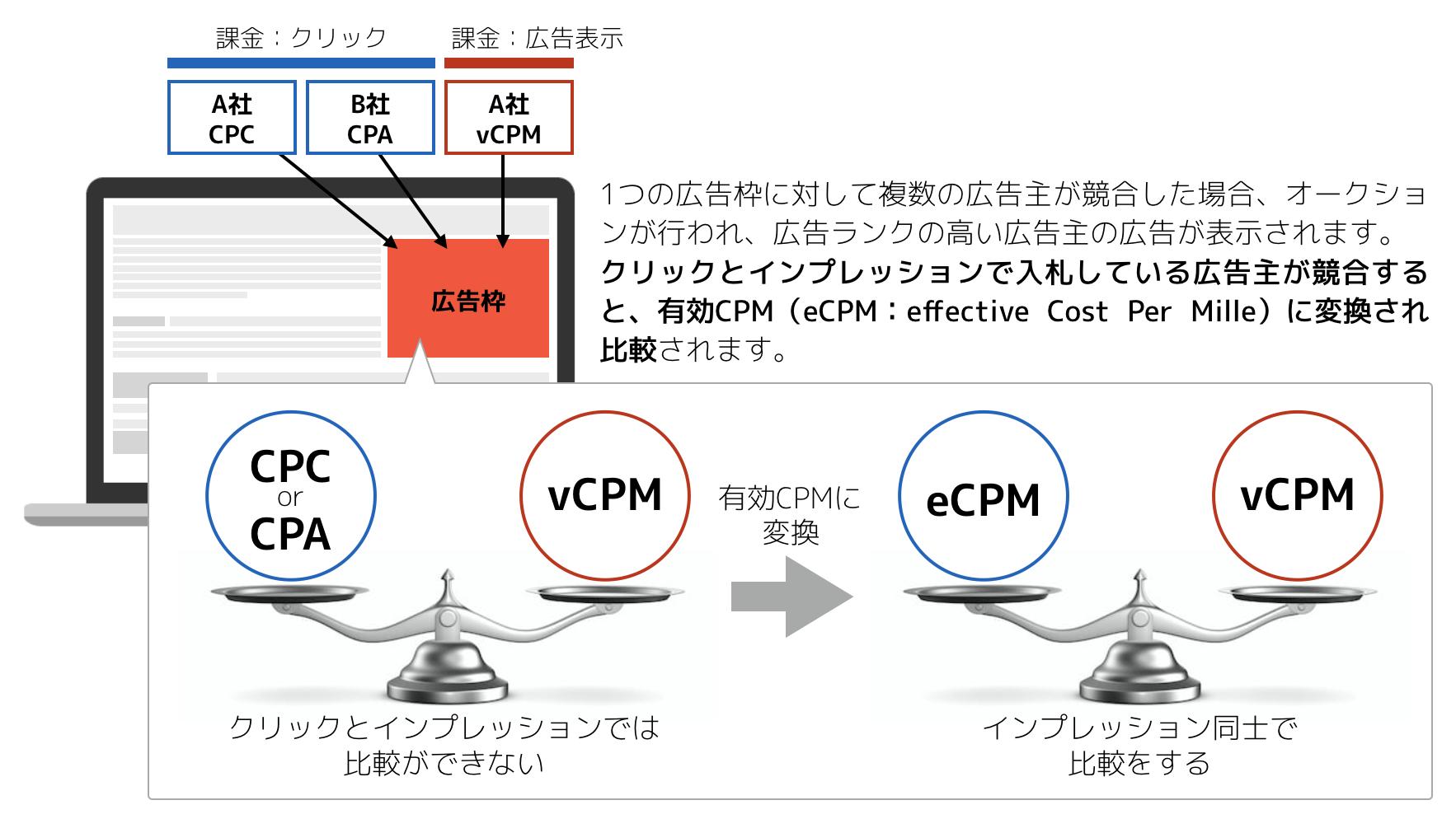 有効CPMの説明