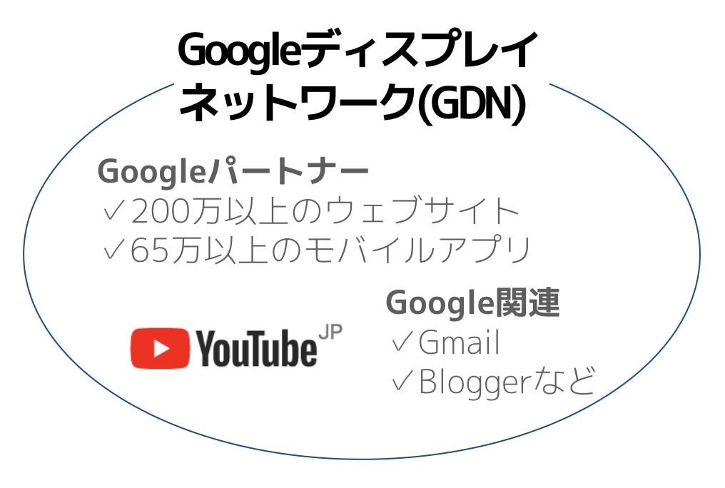 Googleディスプレイネットワークの範囲