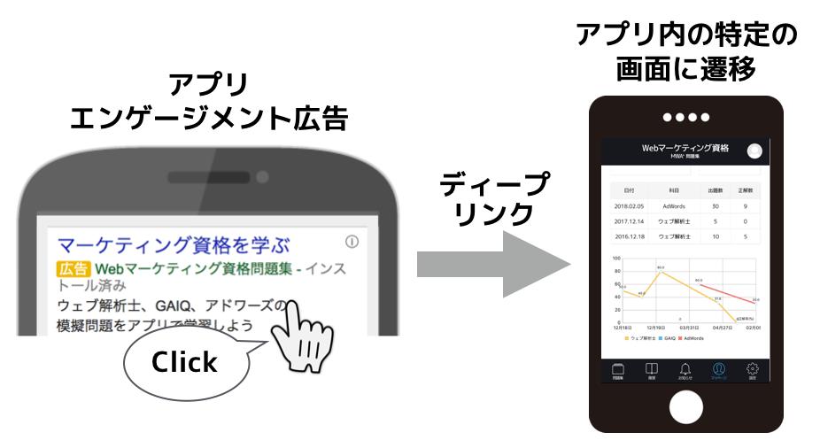 アプリのディープリンク