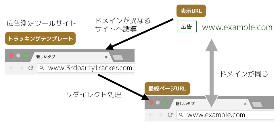 トラッキングテンプレート(改良版URL管理システム)