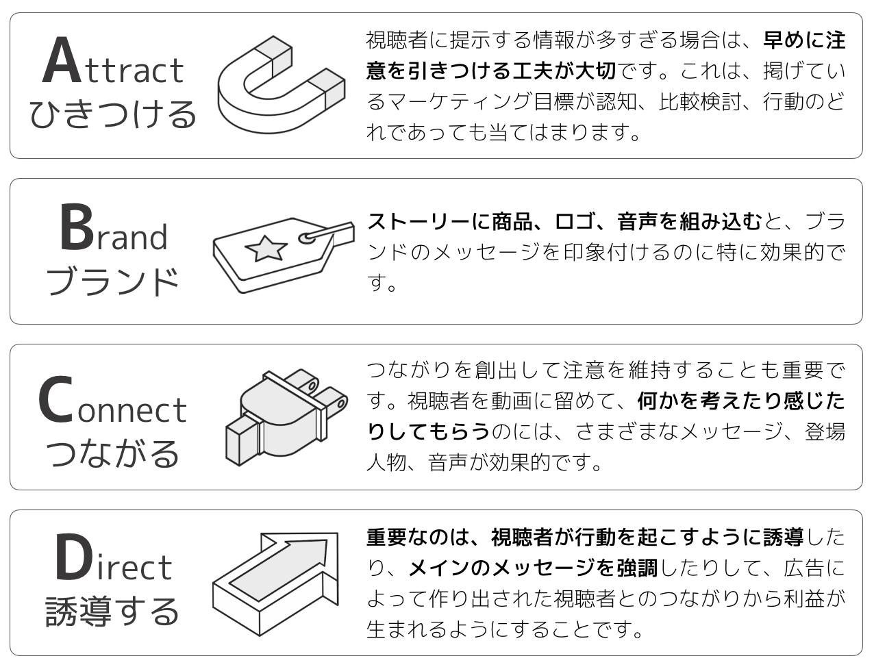 ABCDフレームワーク