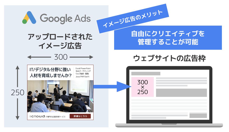 ディスプレイ広告のフォーマット、イメージ広告